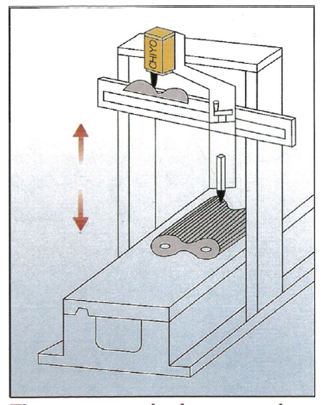 伺服閥運用於龍門鉋床上